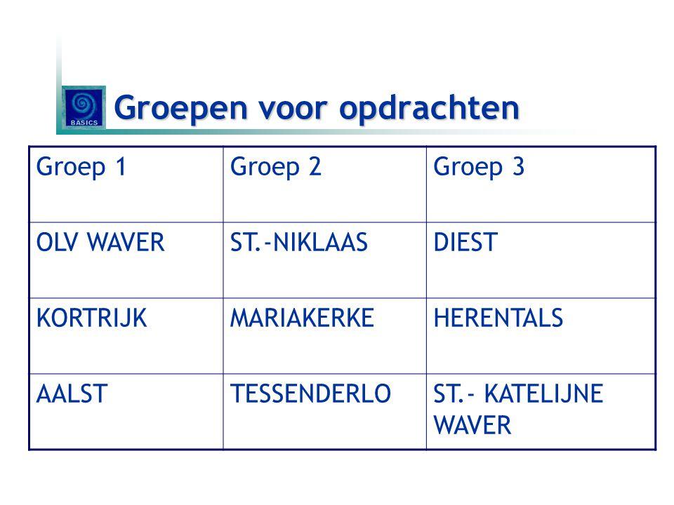 Groepen voor opdrachten Groep 1Groep 2Groep 3 OLV WAVERST.-NIKLAASDIEST KORTRIJKMARIAKERKEHERENTALS AALSTTESSENDERLOST.- KATELIJNE WAVER
