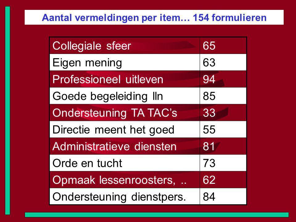 Aantal vermeldingen per item… 154 formulieren Collegiale sfeer65 Eigen mening63 Professioneel uitleven94 Goede begeleiding lln85 Ondersteuning TA TAC'