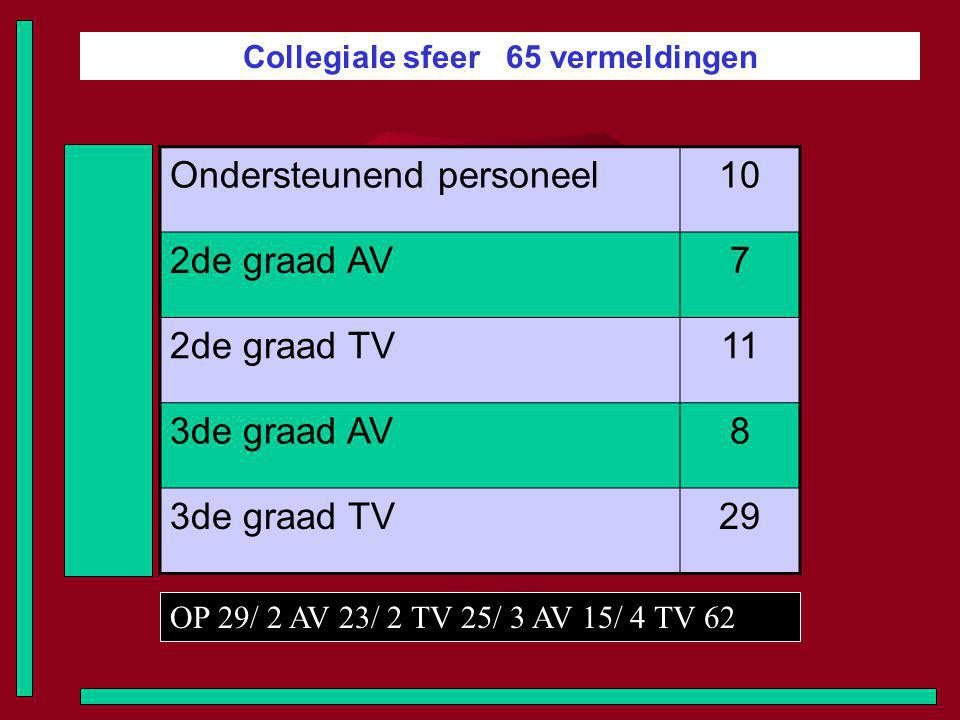 Collegiale sfeer 65 vermeldingen Ondersteunend personeel10 2de graad AV7 2de graad TV11 3de graad AV8 3de graad TV29 OP 29/ 2 AV 23/ 2 TV 25/ 3 AV 15/ 4 TV 62