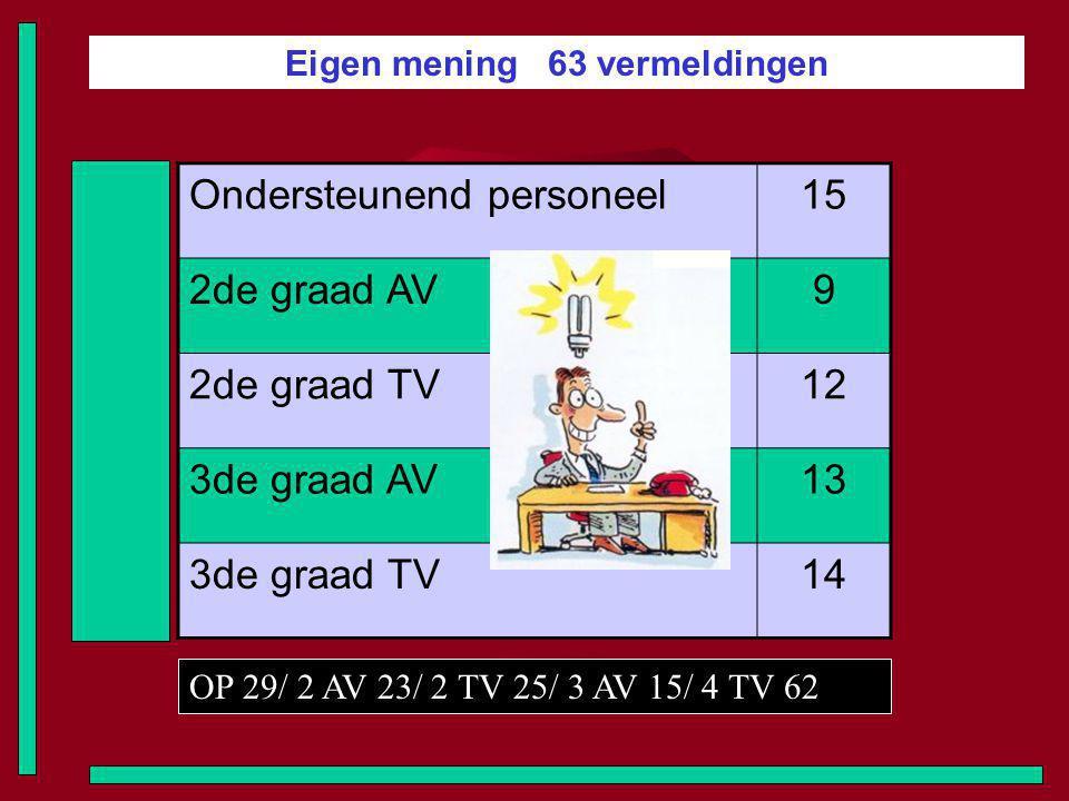 Eigen mening 63 vermeldingen Ondersteunend personeel15 2de graad AV9 2de graad TV12 3de graad AV13 3de graad TV14 OP 29/ 2 AV 23/ 2 TV 25/ 3 AV 15/ 4 TV 62
