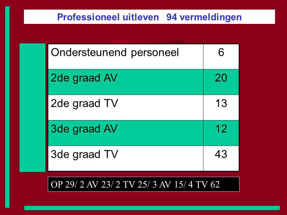 Professioneel uitleven 94 vermeldingen Ondersteunend personeel6 2de graad AV20 2de graad TV13 3de graad AV12 3de graad TV43 OP 29/ 2 AV 23/ 2 TV 25/ 3