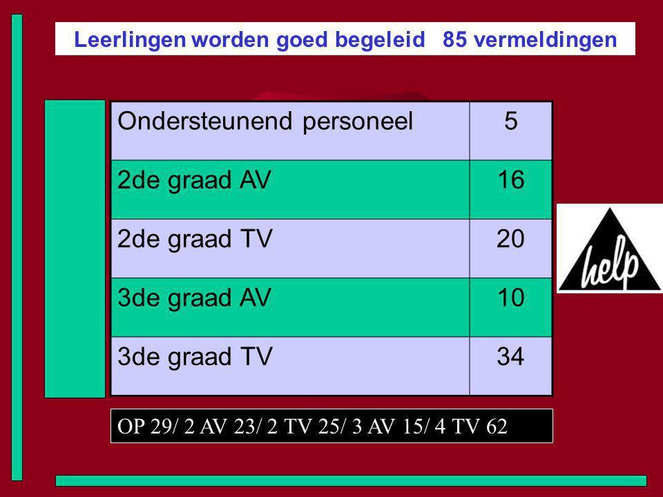 Leerlingen worden goed begeleid 85 vermeldingen Ondersteunend personeel5 2de graad AV16 2de graad TV20 3de graad AV10 3de graad TV34 OP 29/ 2 AV 23/ 2 TV 25/ 3 AV 15/ 4 TV 62