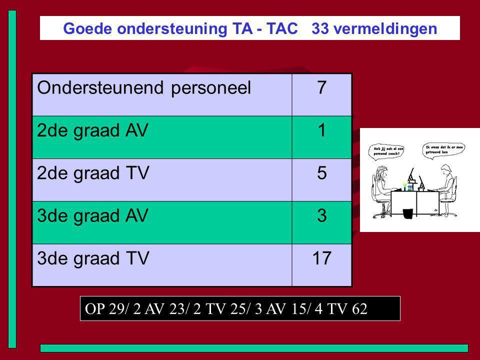 Goede ondersteuning TA - TAC 33 vermeldingen Ondersteunend personeel7 2de graad AV1 2de graad TV5 3de graad AV3 3de graad TV17 OP 29/ 2 AV 23/ 2 TV 25/ 3 AV 15/ 4 TV 62