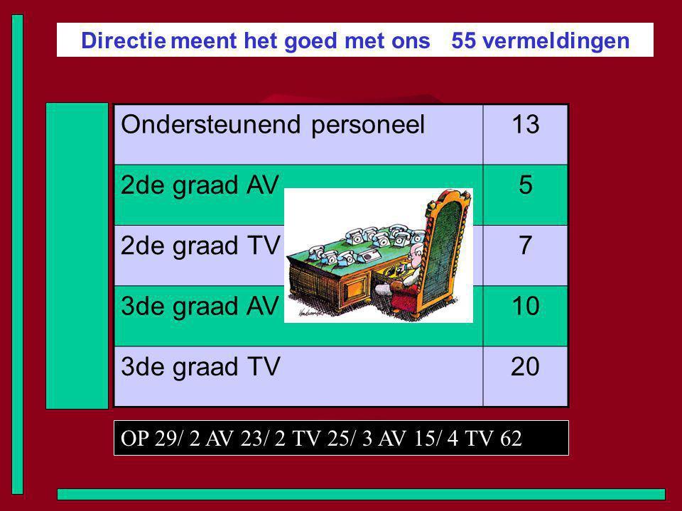 Directie meent het goed met ons 55 vermeldingen Ondersteunend personeel13 2de graad AV5 2de graad TV7 3de graad AV10 3de graad TV20 OP 29/ 2 AV 23/ 2 TV 25/ 3 AV 15/ 4 TV 62
