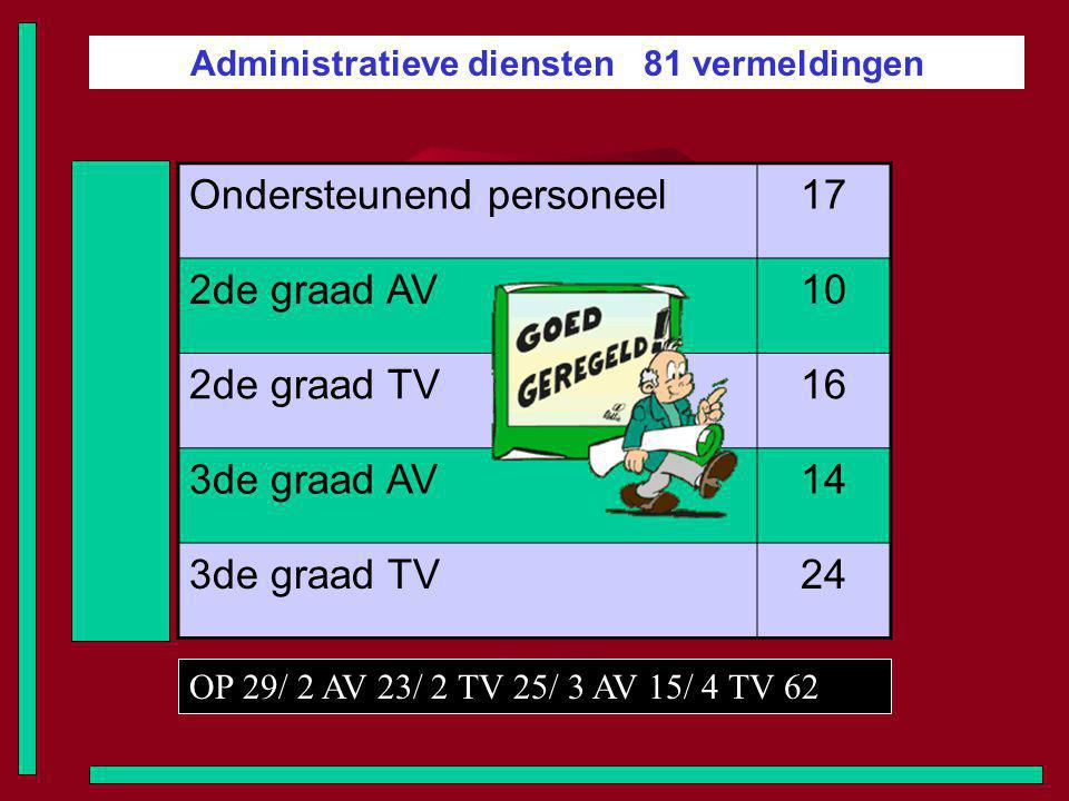 Administratieve diensten 81 vermeldingen Ondersteunend personeel17 2de graad AV10 2de graad TV16 3de graad AV14 3de graad TV24 OP 29/ 2 AV 23/ 2 TV 25/ 3 AV 15/ 4 TV 62