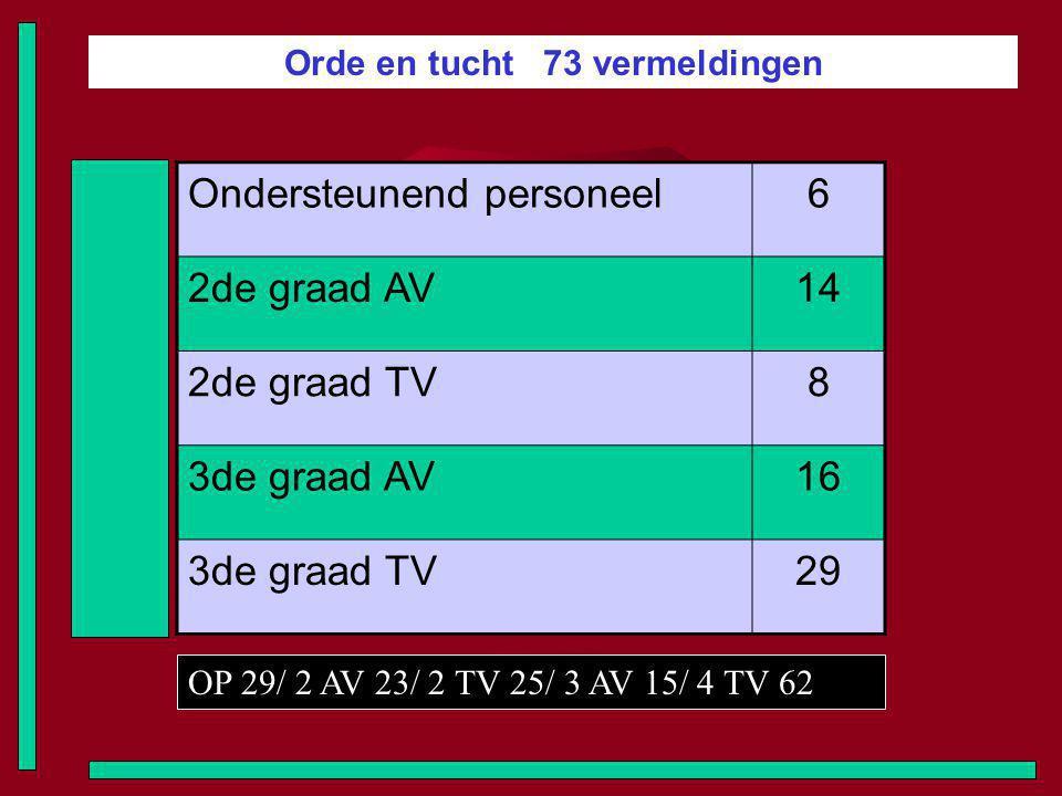 Orde en tucht 73 vermeldingen Ondersteunend personeel6 2de graad AV14 2de graad TV8 3de graad AV16 3de graad TV29 OP 29/ 2 AV 23/ 2 TV 25/ 3 AV 15/ 4 TV 62