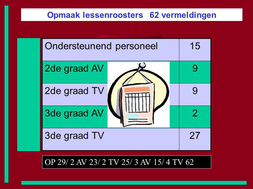 Opmaak lessenroosters 62 vermeldingen Ondersteunend personeel15 2de graad AV9 2de graad TV9 3de graad AV2 3de graad TV27 OP 29/ 2 AV 23/ 2 TV 25/ 3 AV 15/ 4 TV 62