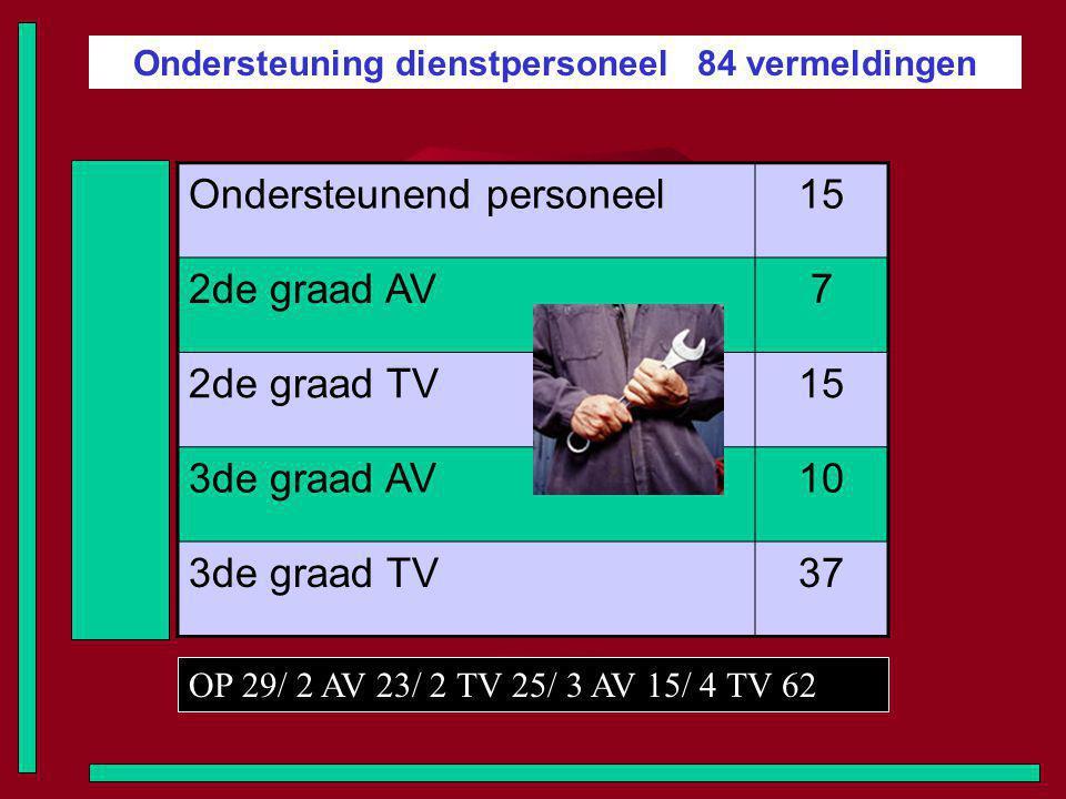 Ondersteuning dienstpersoneel 84 vermeldingen Ondersteunend personeel15 2de graad AV7 2de graad TV15 3de graad AV10 3de graad TV37 OP 29/ 2 AV 23/ 2 TV 25/ 3 AV 15/ 4 TV 62