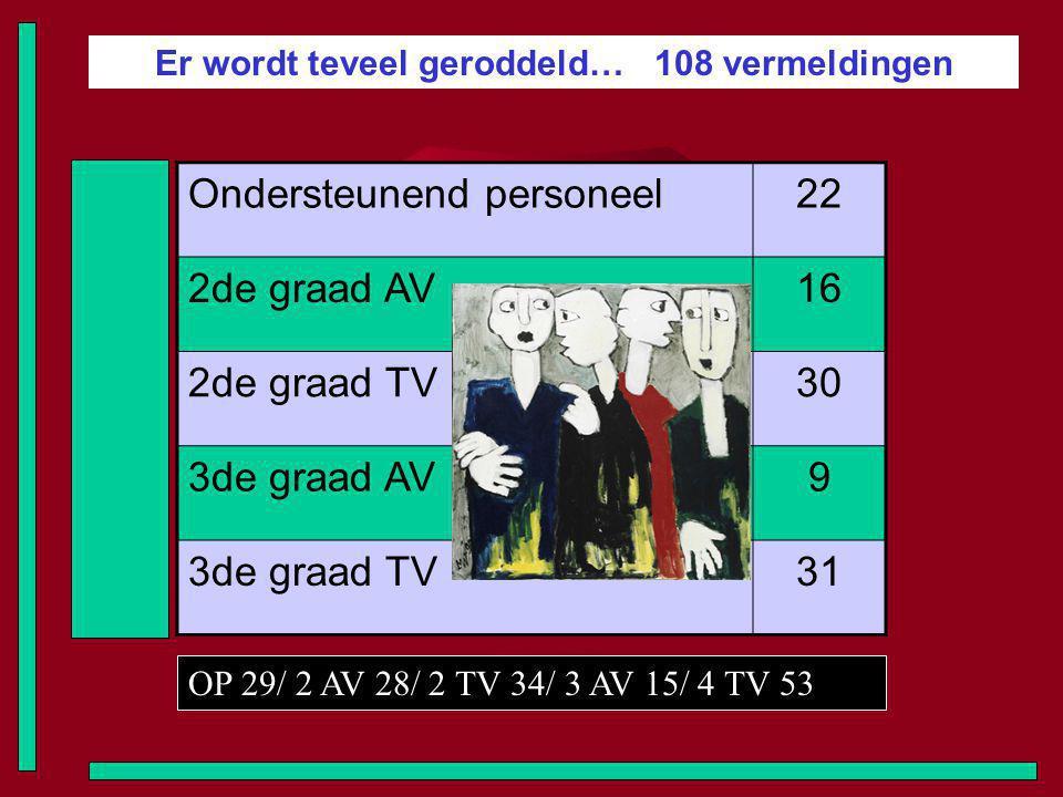 Er wordt teveel geroddeld… 108 vermeldingen Ondersteunend personeel22 2de graad AV16 2de graad TV30 3de graad AV9 3de graad TV31 OP 29/ 2 AV 28/ 2 TV 34/ 3 AV 15/ 4 TV 53