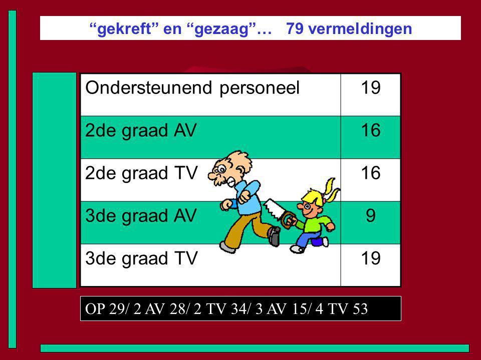 gekreft en gezaag … 79 vermeldingen Ondersteunend personeel19 2de graad AV16 2de graad TV16 3de graad AV9 3de graad TV19 OP 29/ 2 AV 28/ 2 TV 34/ 3 AV 15/ 4 TV 53