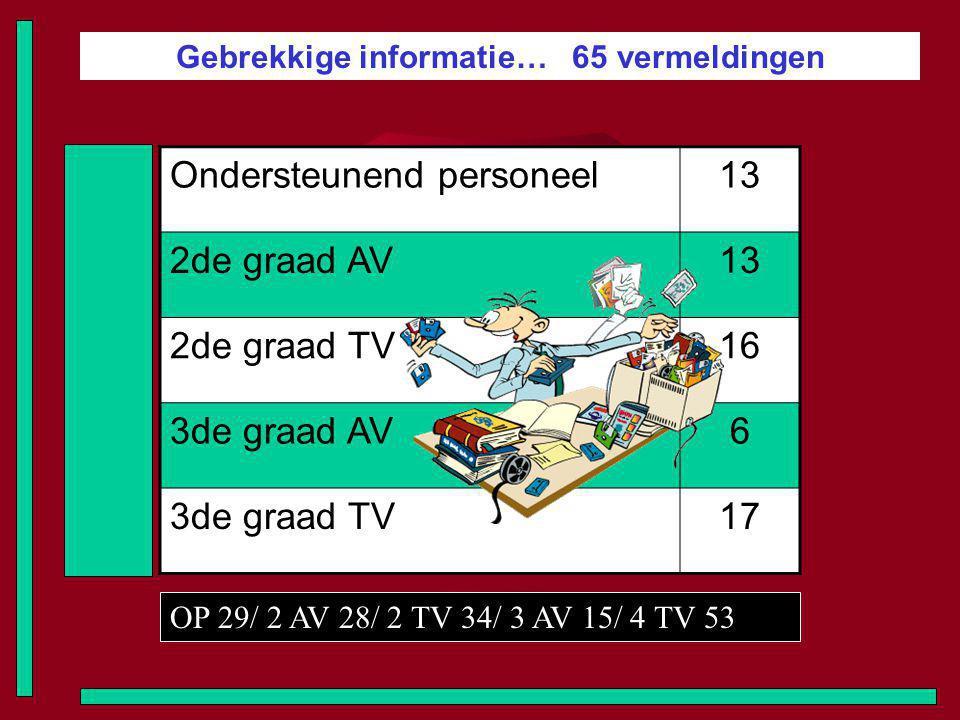Gebrekkige informatie… 65 vermeldingen Ondersteunend personeel13 2de graad AV13 2de graad TV16 3de graad AV6 3de graad TV17 OP 29/ 2 AV 28/ 2 TV 34/ 3 AV 15/ 4 TV 53