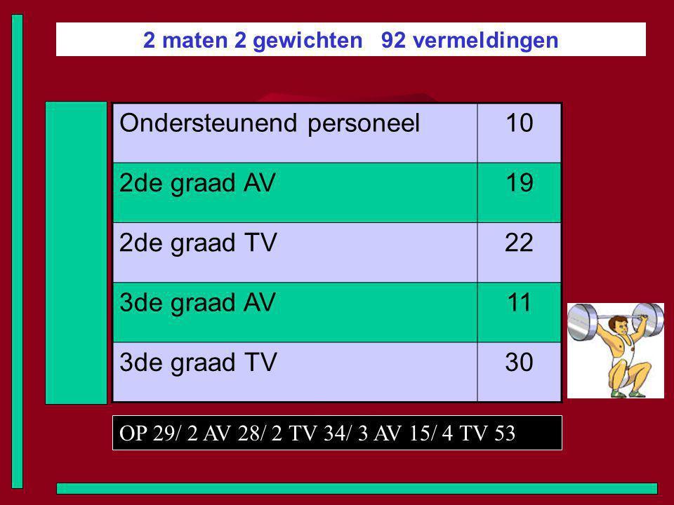 2 maten 2 gewichten 92 vermeldingen Ondersteunend personeel10 2de graad AV19 2de graad TV22 3de graad AV11 3de graad TV30 OP 29/ 2 AV 28/ 2 TV 34/ 3 AV 15/ 4 TV 53