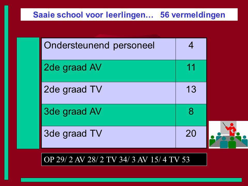 Saaie school voor leerlingen… 56 vermeldingen Ondersteunend personeel4 2de graad AV11 2de graad TV13 3de graad AV8 3de graad TV20 OP 29/ 2 AV 28/ 2 TV 34/ 3 AV 15/ 4 TV 53