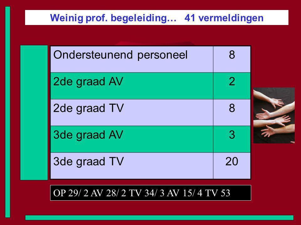 Weinig prof. begeleiding… 41 vermeldingen Ondersteunend personeel8 2de graad AV2 2de graad TV8 3de graad AV3 3de graad TV20 OP 29/ 2 AV 28/ 2 TV 34/ 3