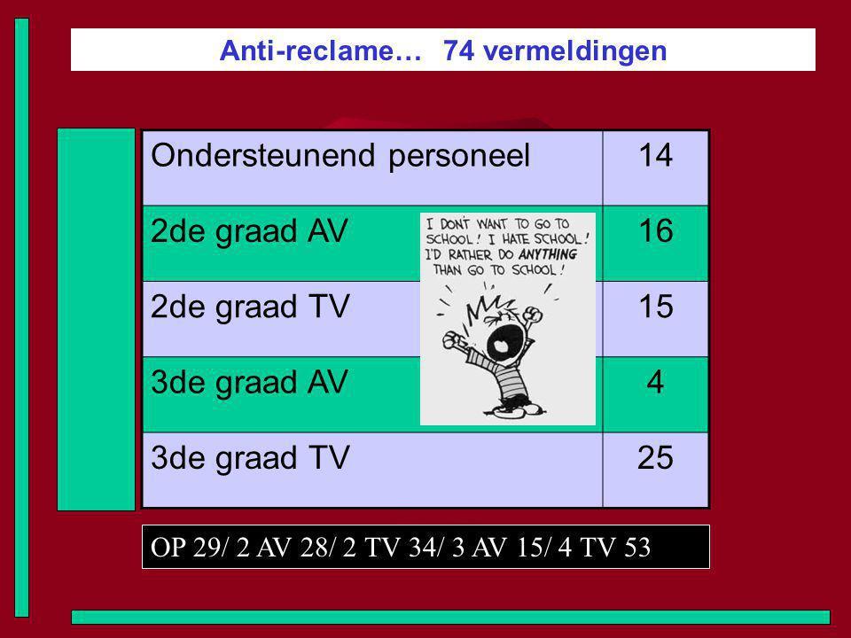 Anti-reclame… 74 vermeldingen Ondersteunend personeel14 2de graad AV16 2de graad TV15 3de graad AV4 3de graad TV25 OP 29/ 2 AV 28/ 2 TV 34/ 3 AV 15/ 4
