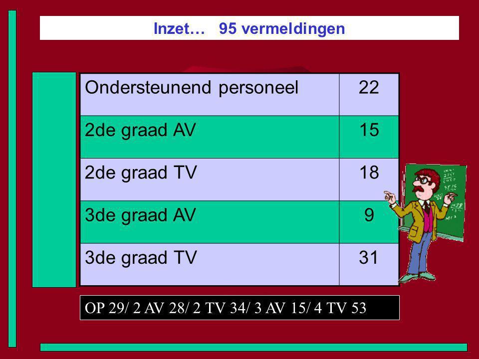 Inzet… 95 vermeldingen Ondersteunend personeel22 2de graad AV15 2de graad TV18 3de graad AV9 3de graad TV31 OP 29/ 2 AV 28/ 2 TV 34/ 3 AV 15/ 4 TV 53