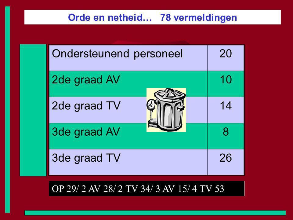 Orde en netheid… 78 vermeldingen Ondersteunend personeel20 2de graad AV10 2de graad TV14 3de graad AV8 3de graad TV26 OP 29/ 2 AV 28/ 2 TV 34/ 3 AV 15/ 4 TV 53