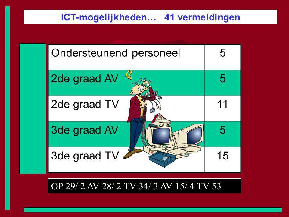 ICT-mogelijkheden… 41 vermeldingen Ondersteunend personeel5 2de graad AV5 2de graad TV11 3de graad AV5 3de graad TV15 OP 29/ 2 AV 28/ 2 TV 34/ 3 AV 15/ 4 TV 53