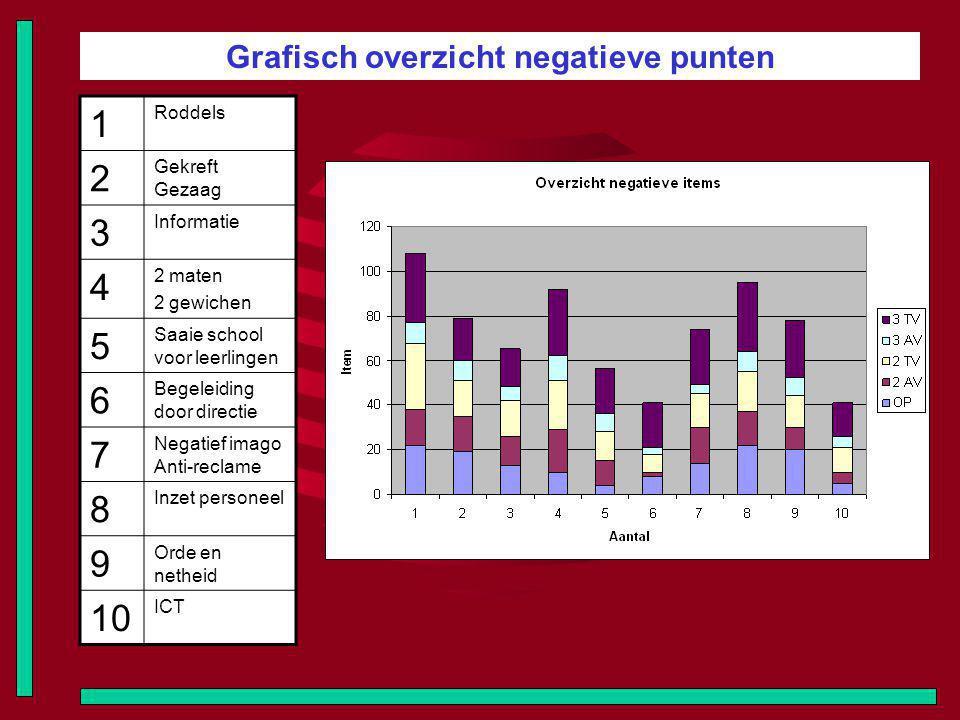 Grafisch overzicht negatieve punten 1 Roddels 2 Gekreft Gezaag 3 Informatie 4 2 maten 2 gewichen 5 Saaie school voor leerlingen 6 Begeleiding door dir