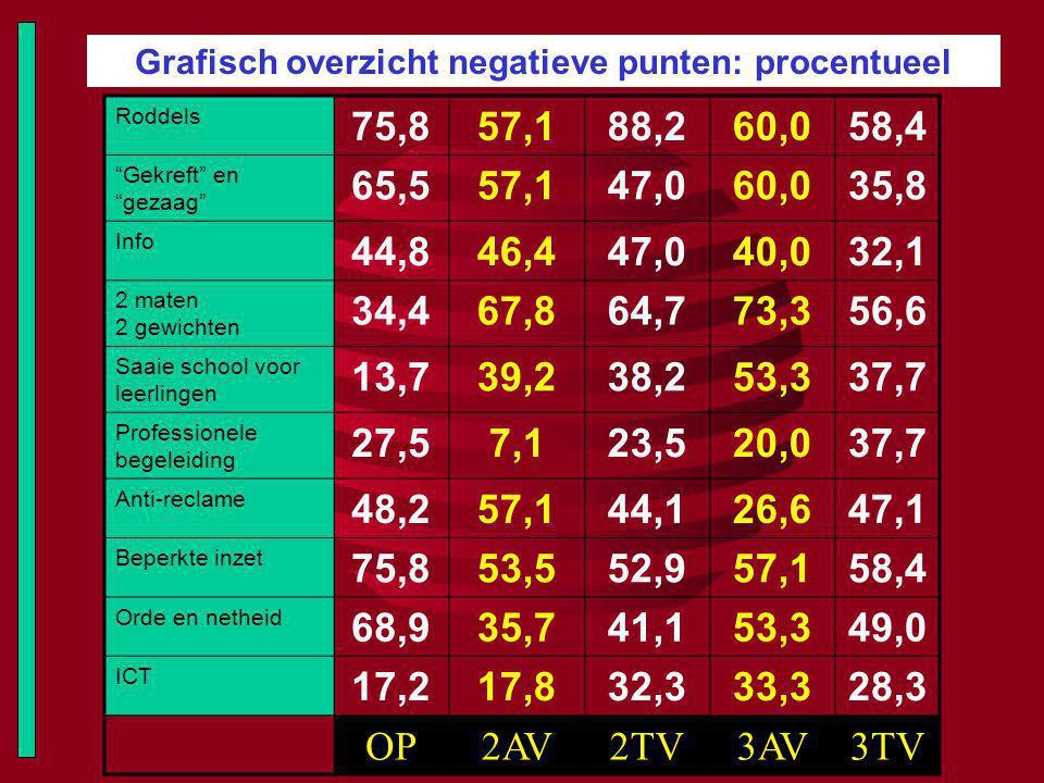 """Grafisch overzicht negatieve punten: procentueel Roddels 75,857,188,260,058,4 """"Gekreft"""" en """"gezaag"""" 65,557,147,060,035,8 Info 44,846,447,040,032,1 2 m"""