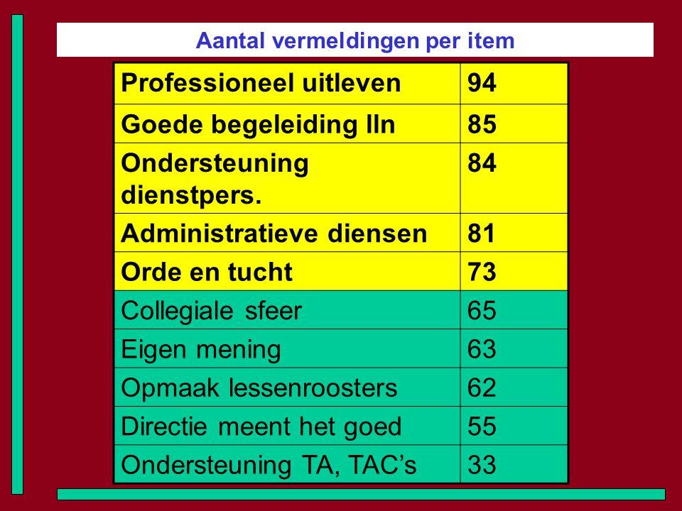 Aantal vermeldingen per item Professioneel uitleven94 Goede begeleiding lln85 Ondersteuning dienstpers. 84 Administratieve diensen81 Orde en tucht73 C