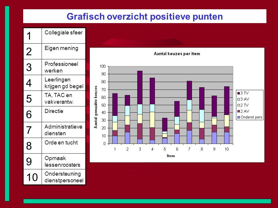 Grafisch overzicht positieve punten 1 Collegiale sfeer 2 Eigen mening 3 Professioneel werken 4 Leerlingen krijgen gd begel 5 TA, TAC en vakverantw. 6