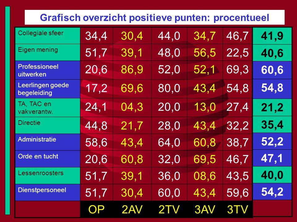 Grafisch overzicht positieve punten: procentueel Collegiale sfeer 34,430,444,034,746,7 Eigen mening 51,739,148,056,522,5 Professioneel uitwerken 20,68