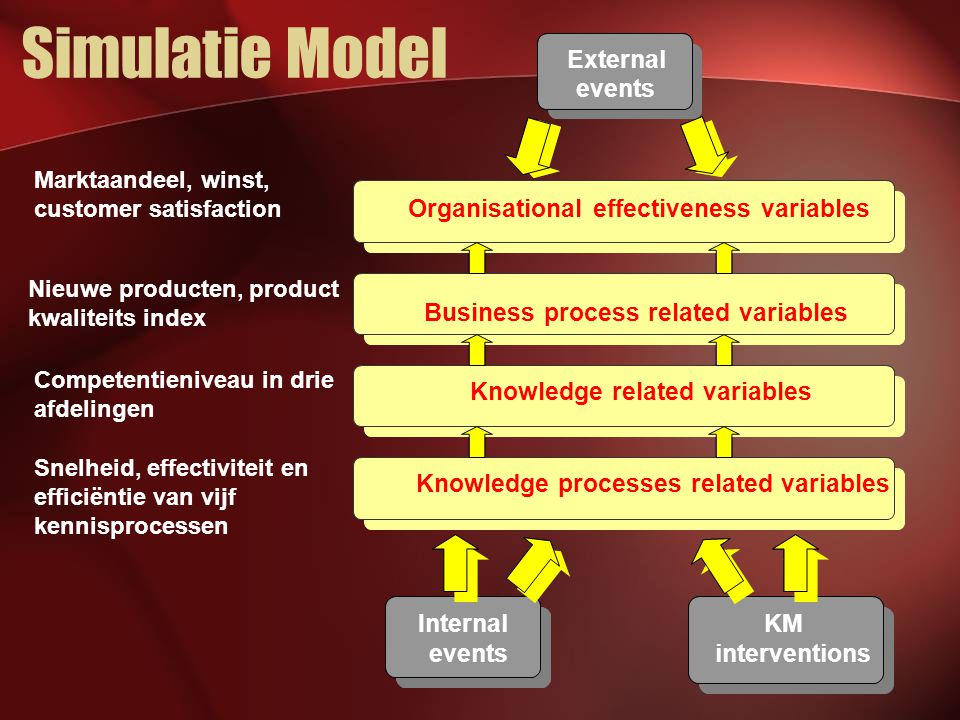 Simulatie Model Knowledge processes related variables Knowledge related variables Business process related variables Organisational effectiveness vari