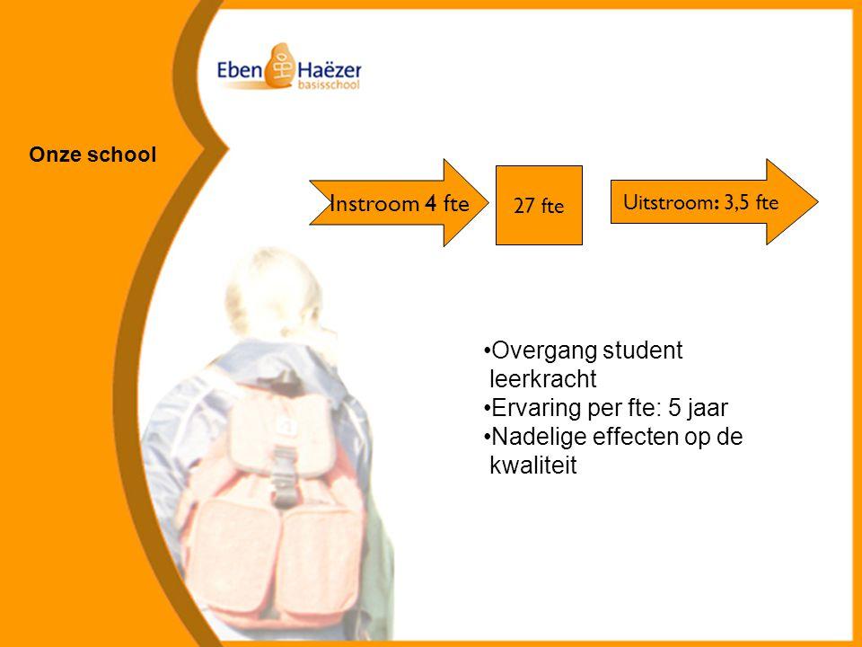 Overgang student leerkracht Ervaring per fte: 5 jaar Nadelige effecten op de kwaliteit Onze school Instroom 4 fte 27 fte Uitstroom: 3,5 fte