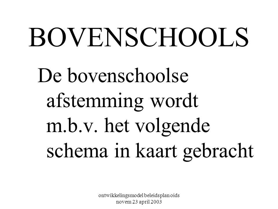 ontwikkelingsmodel beleidsplan oids novem 23 april 2003 BOVENSCHOOLS De bovenschoolse afstemming wordt m.b.v.