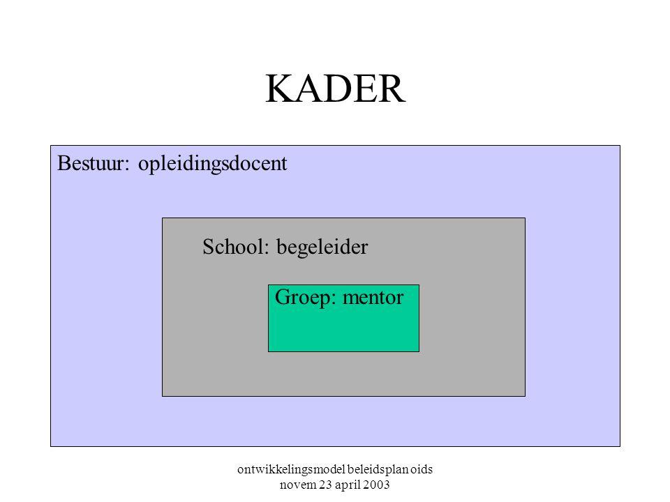 ontwikkelingsmodel beleidsplan oids novem 23 april 2003 KADER Groep: mentor School: begeleider Bestuur: opleidingsdocent