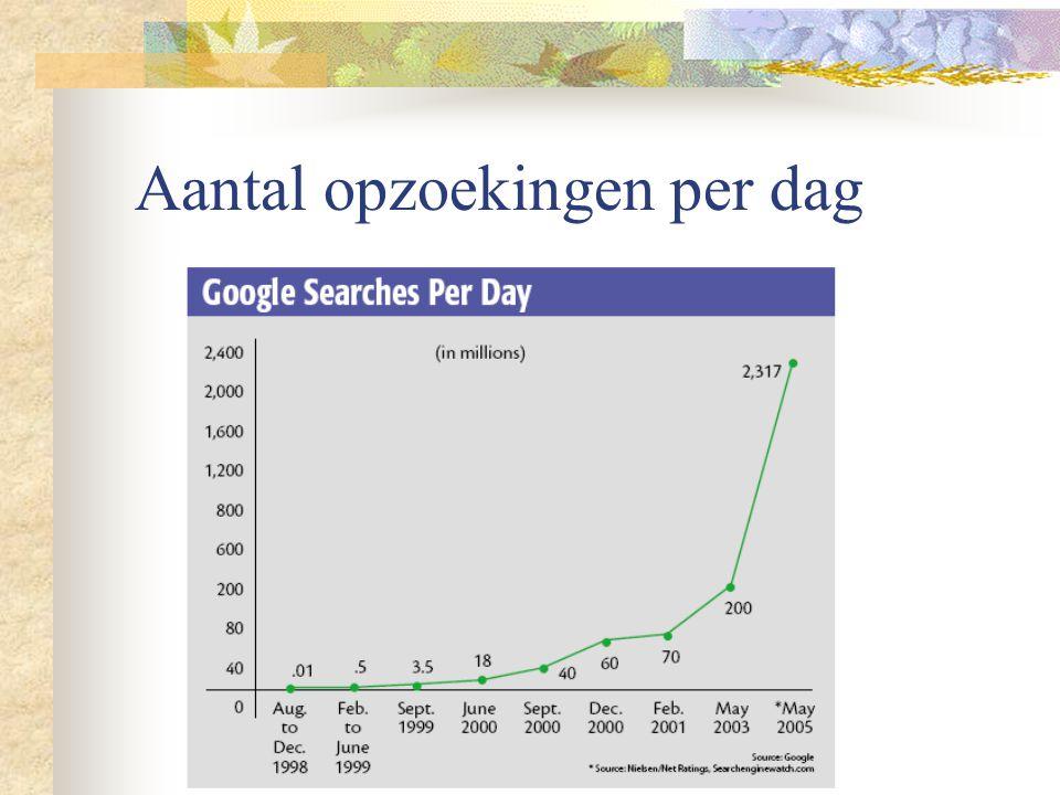 Aantal opzoekingen per dag
