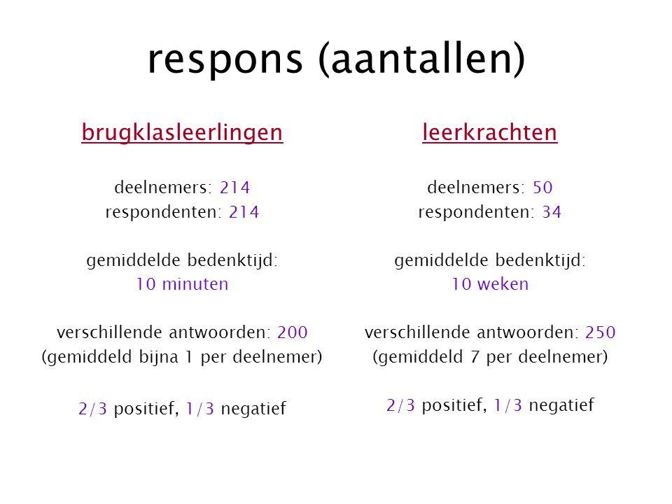 respons (aantallen) brugklasleerlingen deelnemers: 214 respondenten: 214 gemiddelde bedenktijd: 10 minuten verschillende antwoorden: 200 (gemiddeld bi