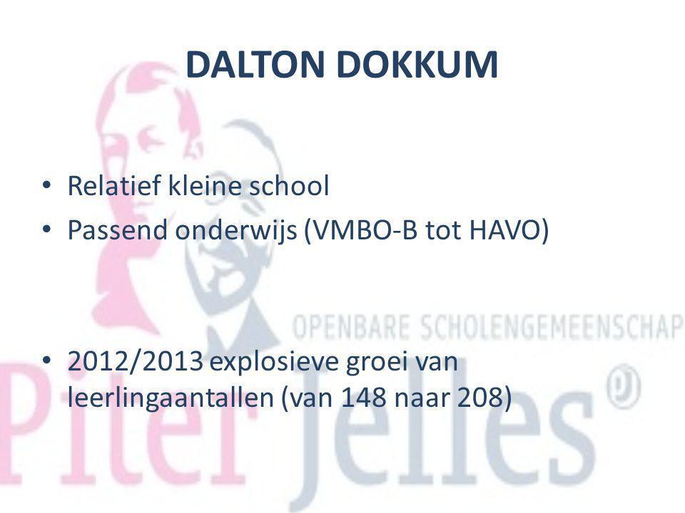DALTON DOKKUM Relatief kleine school Passend onderwijs (VMBO-B tot HAVO) 2012/2013 explosieve groei van leerlingaantallen (van 148 naar 208)