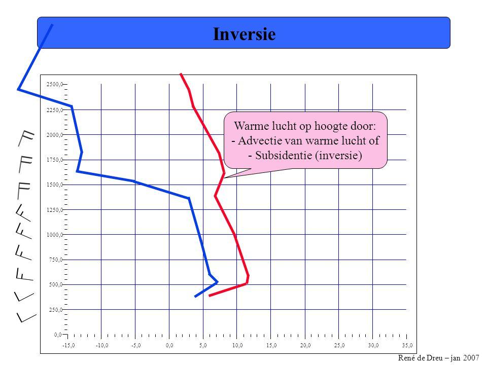 René de Dreu – jan 2007 Inversie -15,0-10,0-5,00,05,010,015,020,025,030,035,0 0,0 250,0 500,0 750,0 1000,0 1250,0 1500,0 1750,0 2000,0 2250,0 2500,0 Warme lucht op hoogte door: - Advectie van warme lucht of - Subsidentie (inversie)