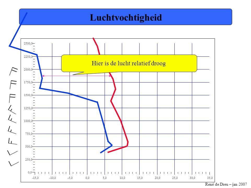 René de Dreu – jan 2007 -15,0-10,0-5,00,05,010,015,020,025,030,035,0 0,0 250,0 500,0 750,0 1000,0 1250,0 1500,0 1750,0 2000,0 2250,0 2500,0 Luchtvochtigheid Hier is de lucht relatief droog