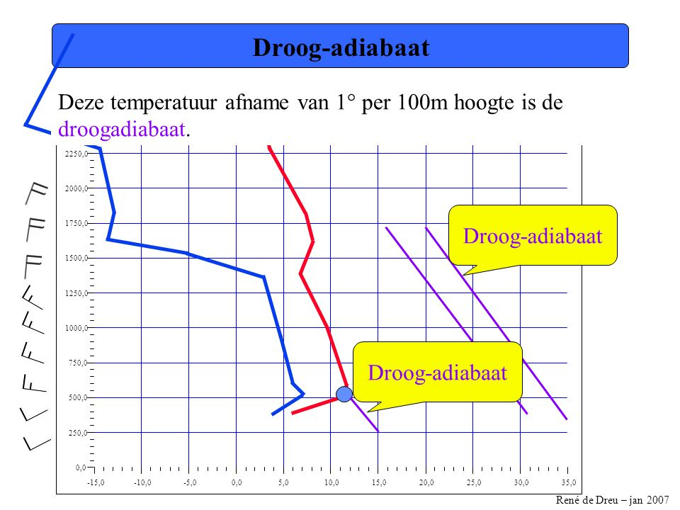 René de Dreu – jan 2007 -15,0-10,0-5,00,05,010,015,020,025,030,035,0 0,0 250,0 500,0 750,0 1000,0 1250,0 1500,0 1750,0 2000,0 2250,0 2500,0 Droog-adia