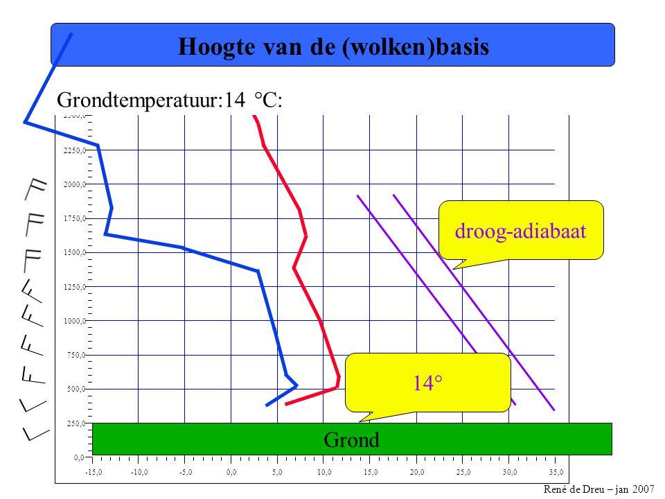 René de Dreu – jan 2007 -15,0-10,0-5,00,05,010,015,020,025,030,035,0 0,0 250,0 500,0 750,0 1000,0 1250,0 1500,0 1750,0 2000,0 2250,0 2500,0 Hoogte van de (wolken)basis Grondtemperatuur:14 °C: droog-adiabaat 14° Grond