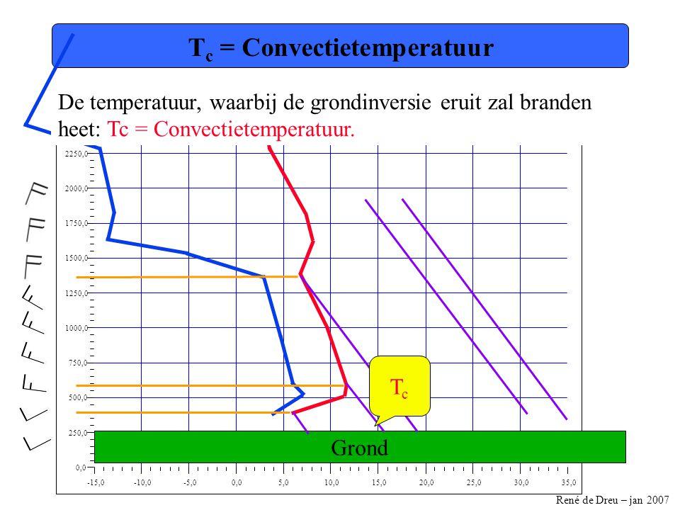René de Dreu – jan 2007 -15,0-10,0-5,00,05,010,015,020,025,030,035,0 0,0 250,0 500,0 750,0 1000,0 1250,0 1500,0 1750,0 2000,0 2250,0 2500,0 T c = Convectietemperatuur De temperatuur, waarbij de grondinversie eruit zal branden heet: Tc = Convectietemperatuur.