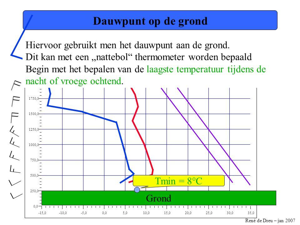 René de Dreu – jan 2007 -15,0-10,0-5,00,05,010,015,020,025,030,035,0 0,0 250,0 500,0 750,0 1000,0 1250,0 1500,0 1750,0 2000,0 2250,0 2500,0 Dauwpunt op de grond Hiervoor gebruikt men het dauwpunt aan de grond.