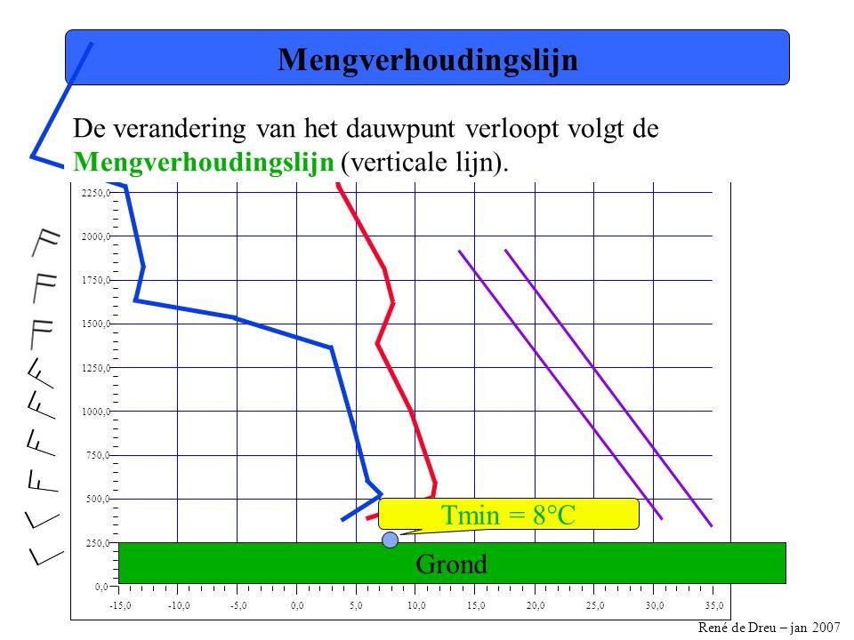René de Dreu – jan 2007 -15,0-10,0-5,00,05,010,015,020,025,030,035,0 0,0 250,0 500,0 750,0 1000,0 1250,0 1500,0 1750,0 2000,0 2250,0 2500,0 Mengverhoudingslijn Grond Tmin = 8°C De verandering van het dauwpunt verloopt volgt de Mengverhoudingslijn (verticale lijn).