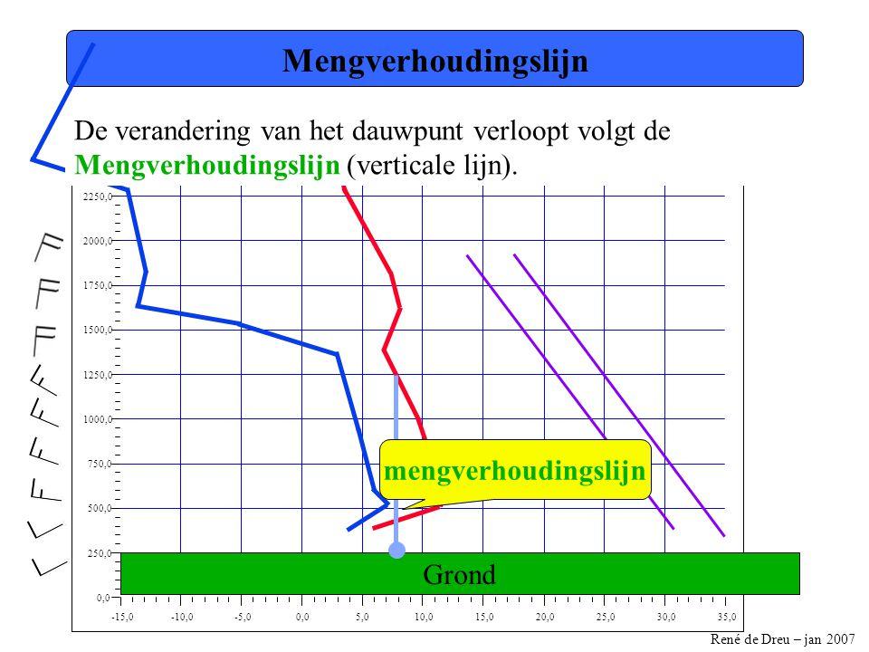 René de Dreu – jan 2007 -15,0-10,0-5,00,05,010,015,020,025,030,035,0 0,0 250,0 500,0 750,0 1000,0 1250,0 1500,0 1750,0 2000,0 2250,0 2500,0 Mengverhoudingslijn Grond De verandering van het dauwpunt verloopt volgt de Mengverhoudingslijn (verticale lijn).