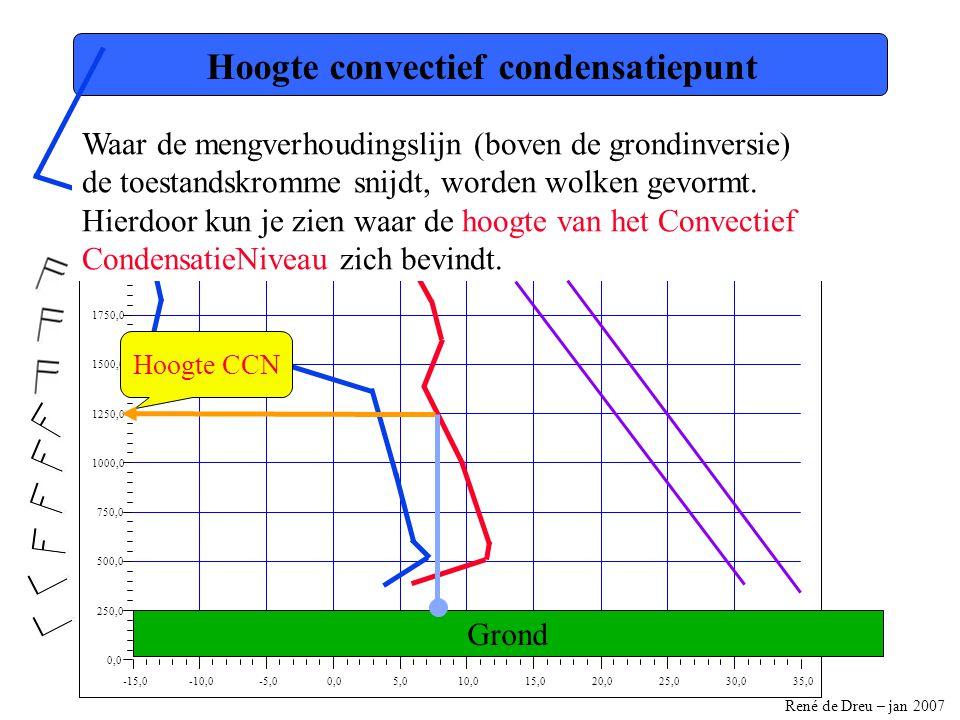 René de Dreu – jan 2007 -15,0-10,0-5,00,05,010,015,020,025,030,035,0 0,0 250,0 500,0 750,0 1000,0 1250,0 1500,0 1750,0 2000,0 2250,0 2500,0 Hoogte con