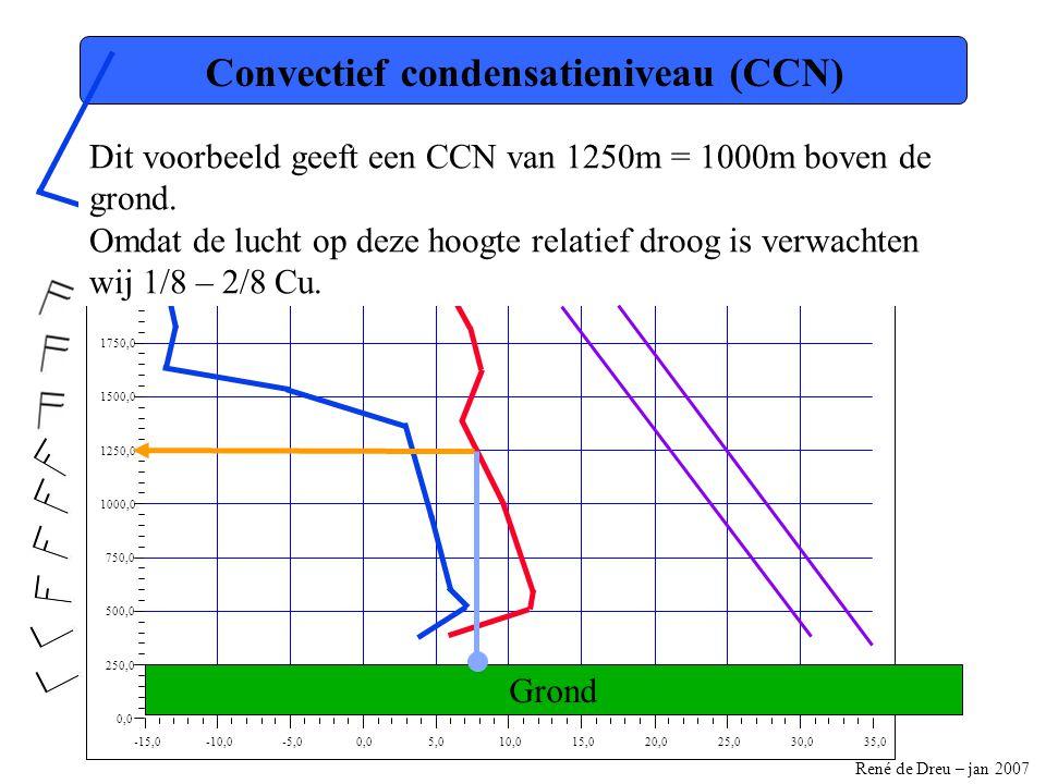 René de Dreu – jan 2007 -15,0-10,0-5,00,05,010,015,020,025,030,035,0 0,0 250,0 500,0 750,0 1000,0 1250,0 1500,0 1750,0 2000,0 2250,0 2500,0 Convectief