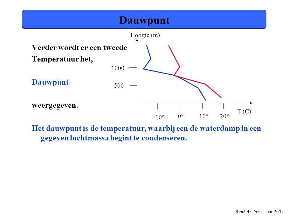 René de Dreu – jan 2007 -15,0-10,0-5,00,05,010,015,020,025,030,035,0 0,0 250,0 500,0 750,0 1000,0 1250,0 1500,0 1750,0 2000,0 2250,0 2500,0 Stijgende lucht Deze temperatuur afname van 1° per 100m hoogte is de droogadiabaat.