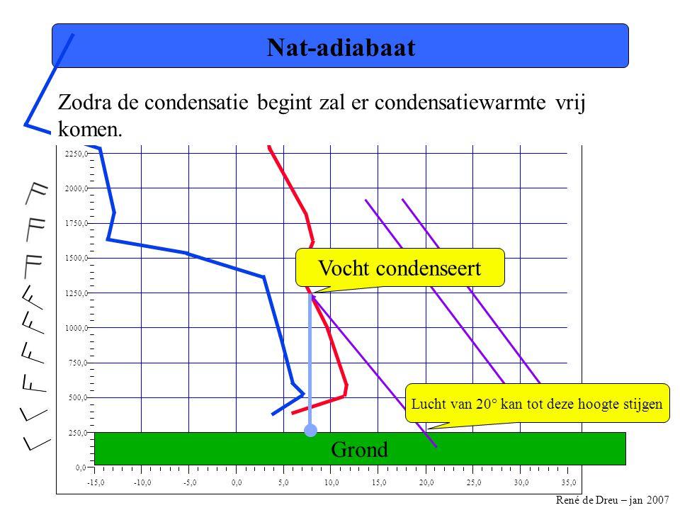 René de Dreu – jan 2007 -15,0-10,0-5,00,05,010,015,020,025,030,035,0 0,0 250,0 500,0 750,0 1000,0 1250,0 1500,0 1750,0 2000,0 2250,0 2500,0 Nat-adiaba