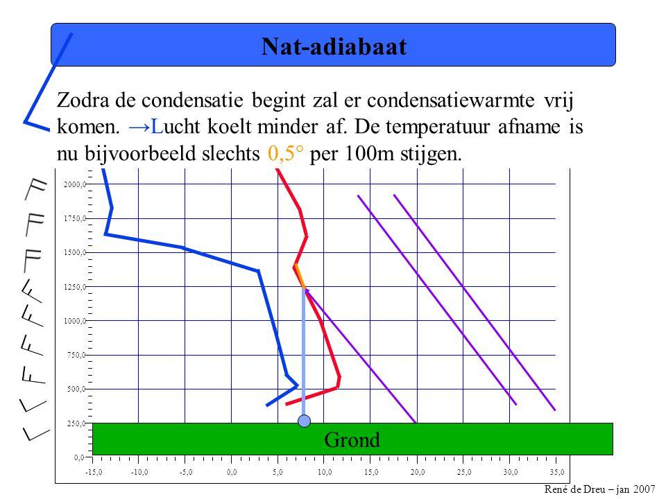 René de Dreu – jan 2007 -15,0-10,0-5,00,05,010,015,020,025,030,035,0 0,0 250,0 500,0 750,0 1000,0 1250,0 1500,0 1750,0 2000,0 2250,0 2500,0 Nat-adiabaat Zodra de condensatie begint zal er condensatiewarmte vrij komen.