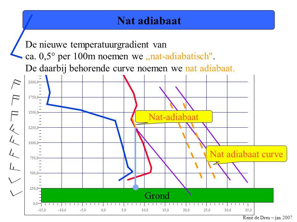René de Dreu – jan 2007 -15,0-10,0-5,00,05,010,015,020,025,030,035,0 0,0 250,0 500,0 750,0 1000,0 1250,0 1500,0 1750,0 2000,0 2250,0 2500,0 Nat adiabaat Nat adiabaat curve De nieuwe temperatuurgradient van ca.