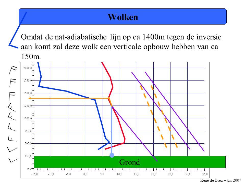 René de Dreu – jan 2007 -15,0-10,0-5,00,05,010,015,020,025,030,035,0 0,0 250,0 500,0 750,0 1000,0 1250,0 1500,0 1750,0 2000,0 2250,0 2500,0 Wolken Omdat de nat-adiabatische lijn op ca 1400m tegen de inversie aan komt zal deze wolk een verticale opbouw hebben van ca 150m.