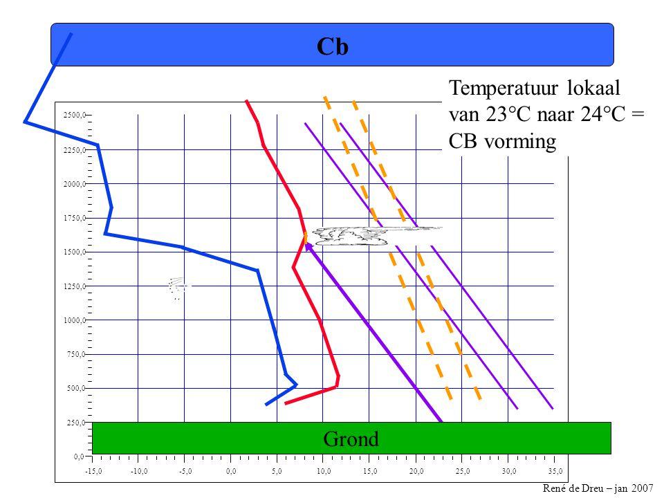 René de Dreu – jan 2007 -15,0-10,0-5,00,05,010,015,020,025,030,035,0 0,0 250,0 500,0 750,0 1000,0 1250,0 1500,0 1750,0 2000,0 2250,0 2500,0 Cb Temperatuur lokaal van 23°C naar 24°C = CB vorming Grond
